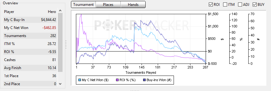 Overall MTT/SNG Results